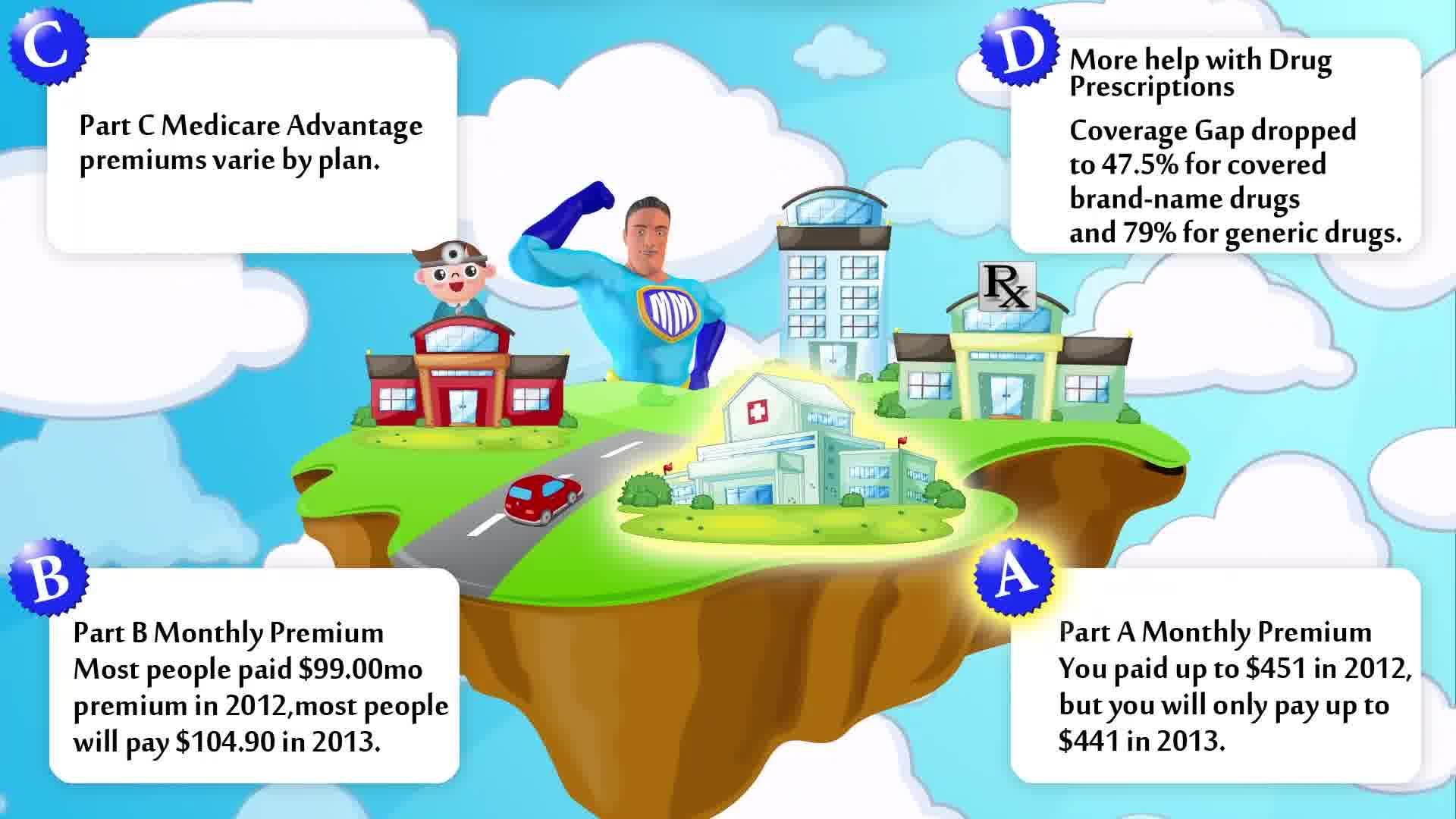 Medical Gap Insurance