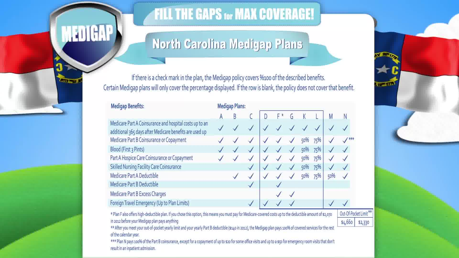 Medicaid North Carolina