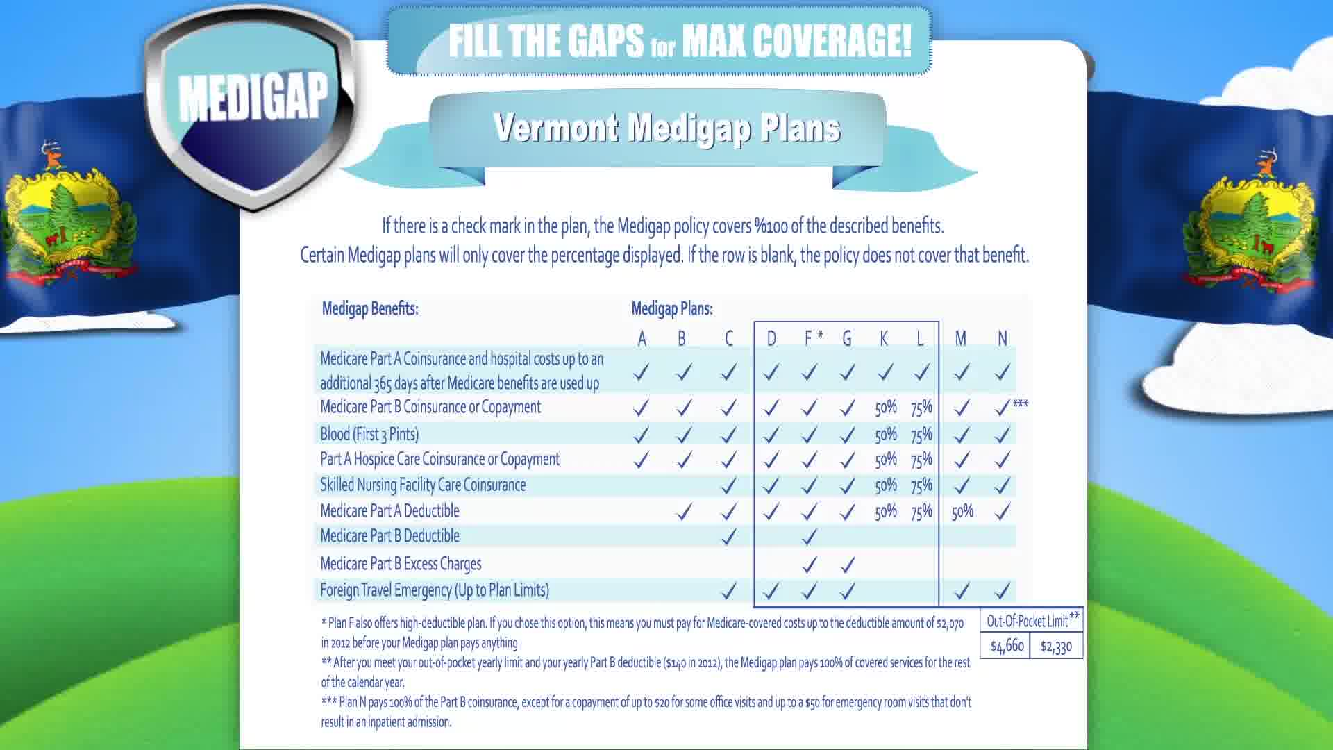 Medicare Supplement Vermont