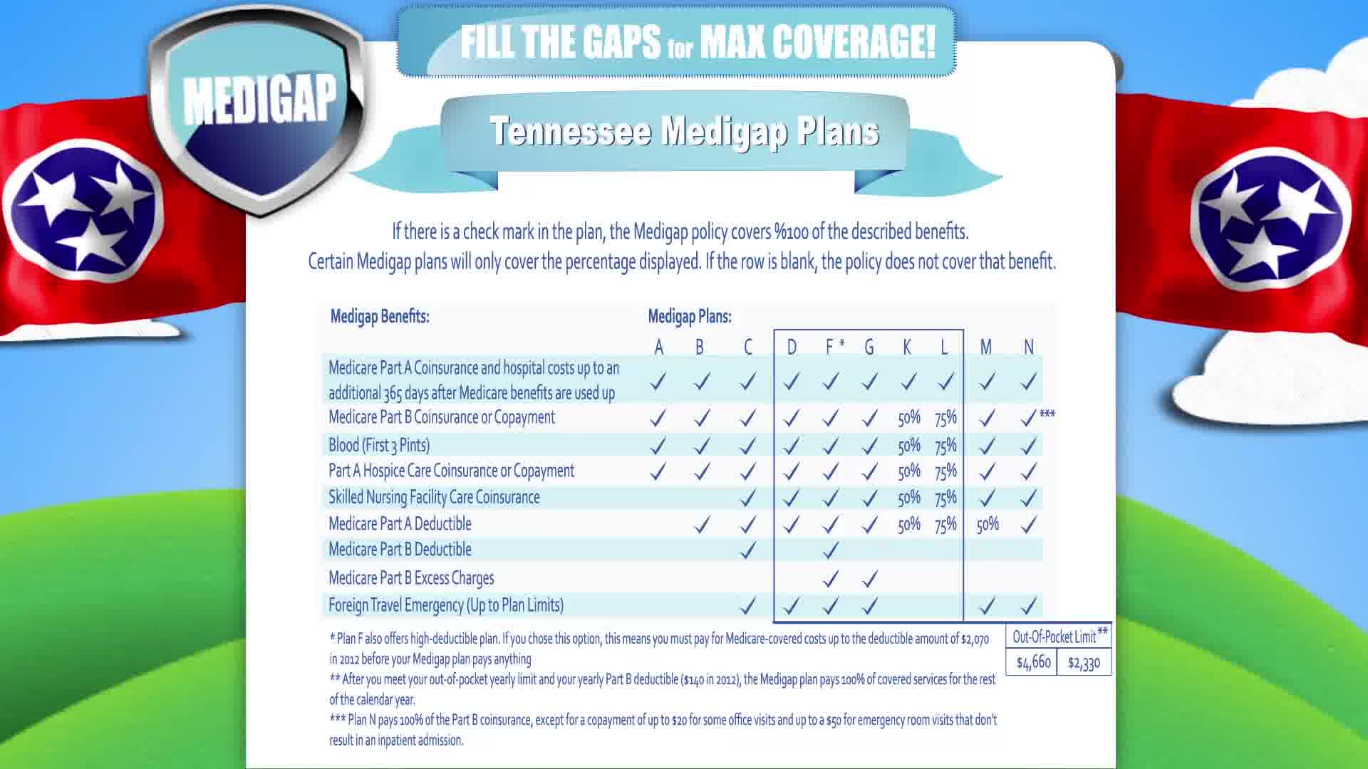 Medigap Insurance Tennessee