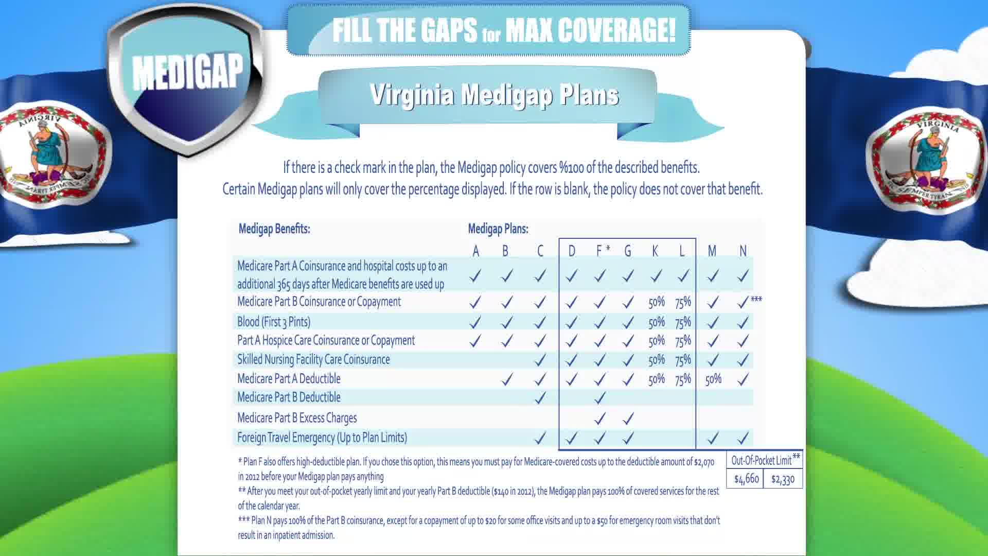 Medicare in Virginia