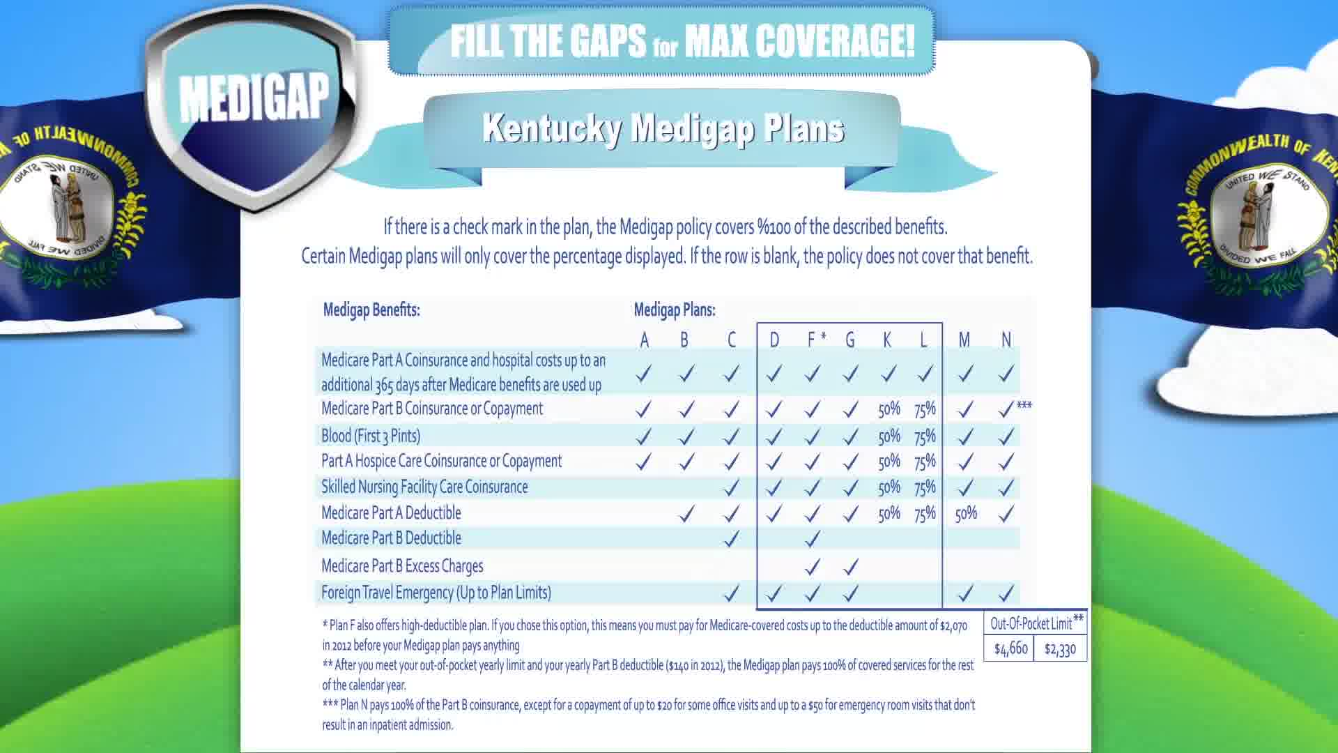 Medigap in Kentucky