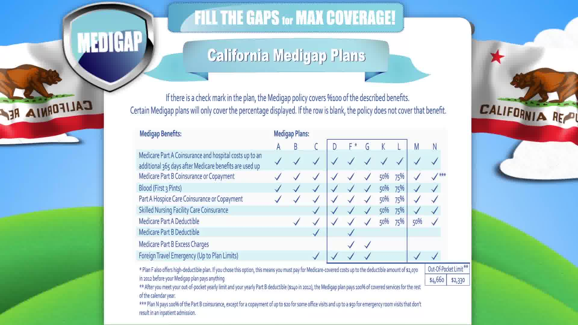 Medicare Supplement California