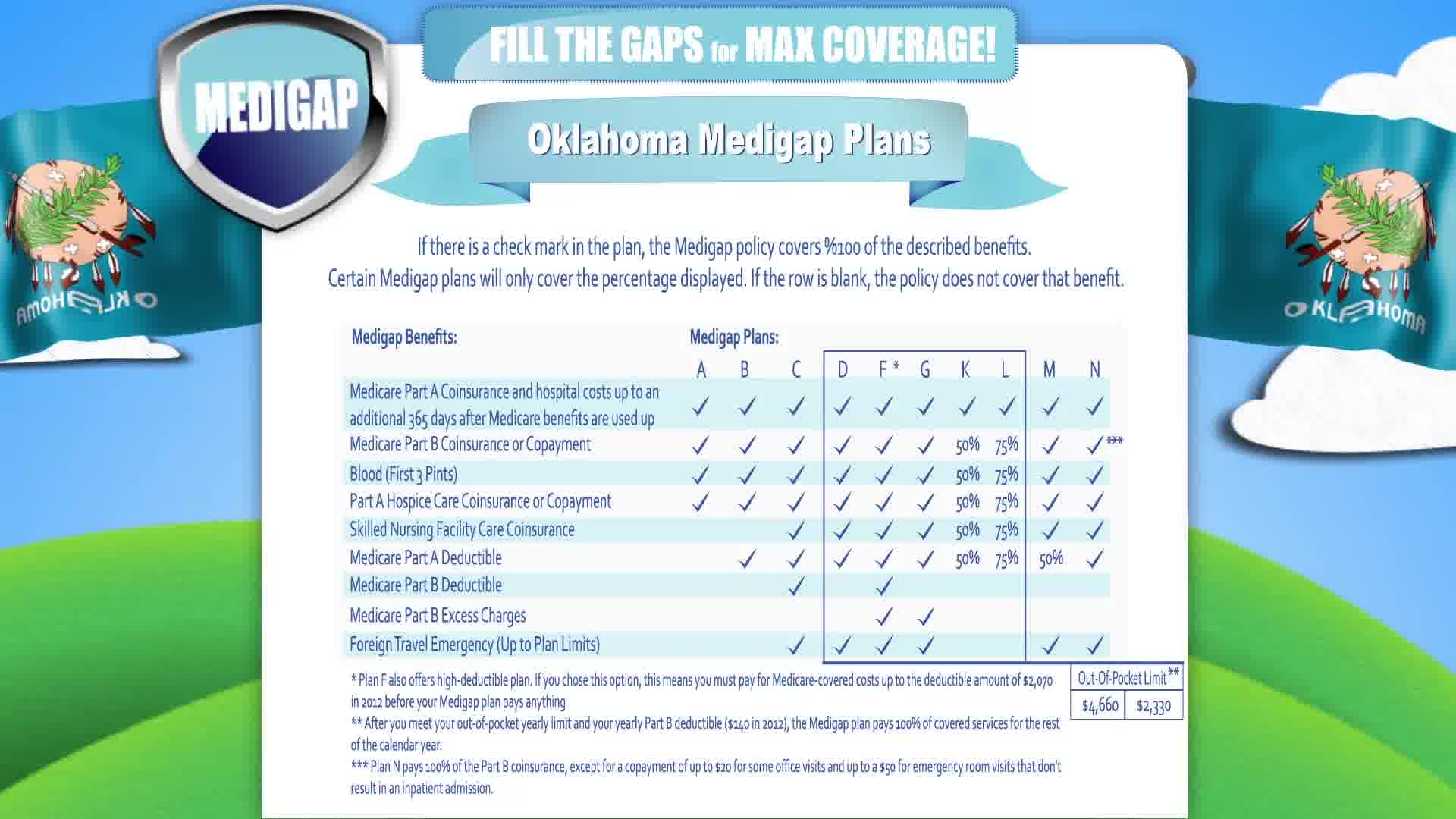 Senior Supplement Insurance in Oklahoma