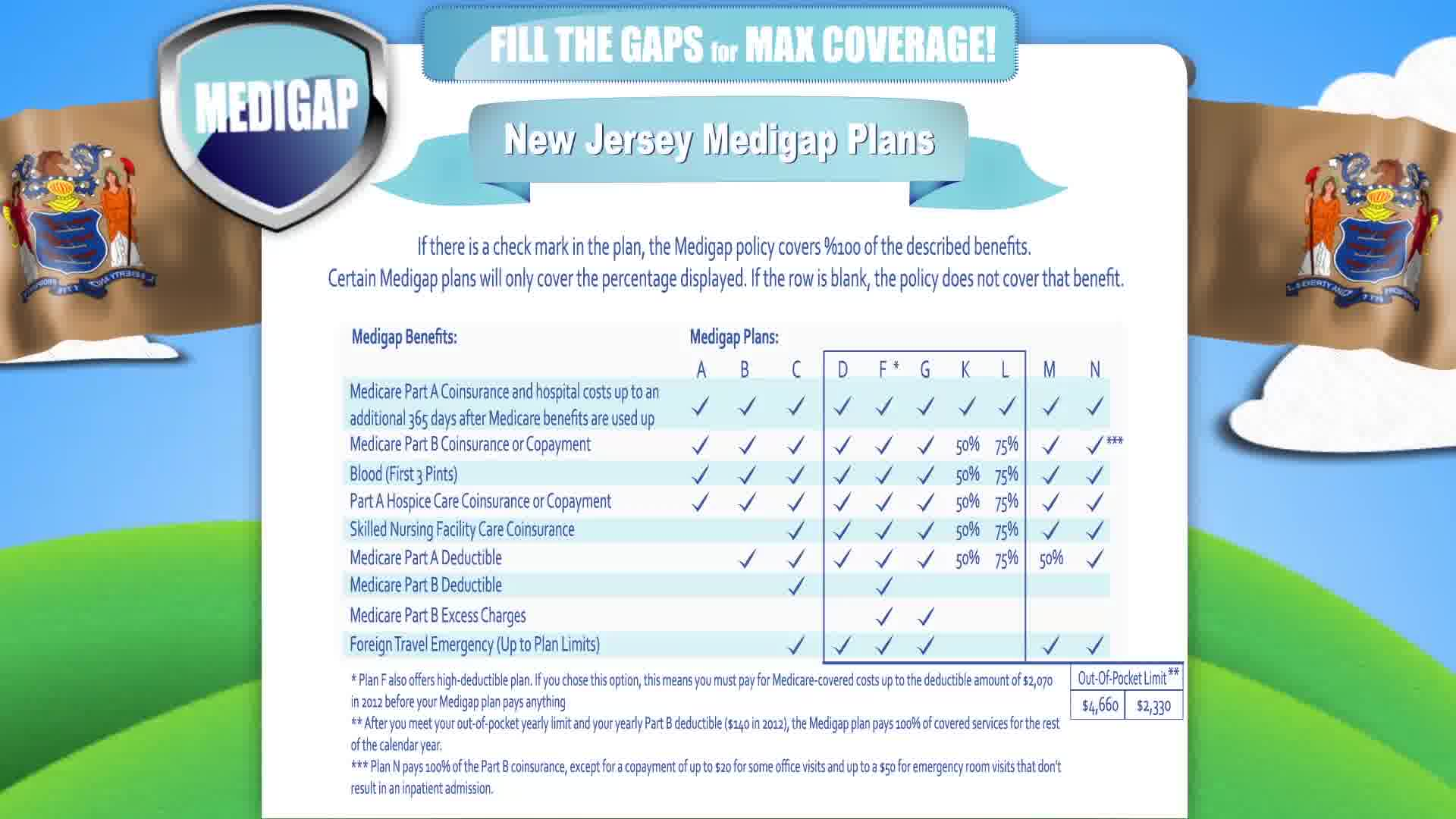 Medigap Insurance New Jersey