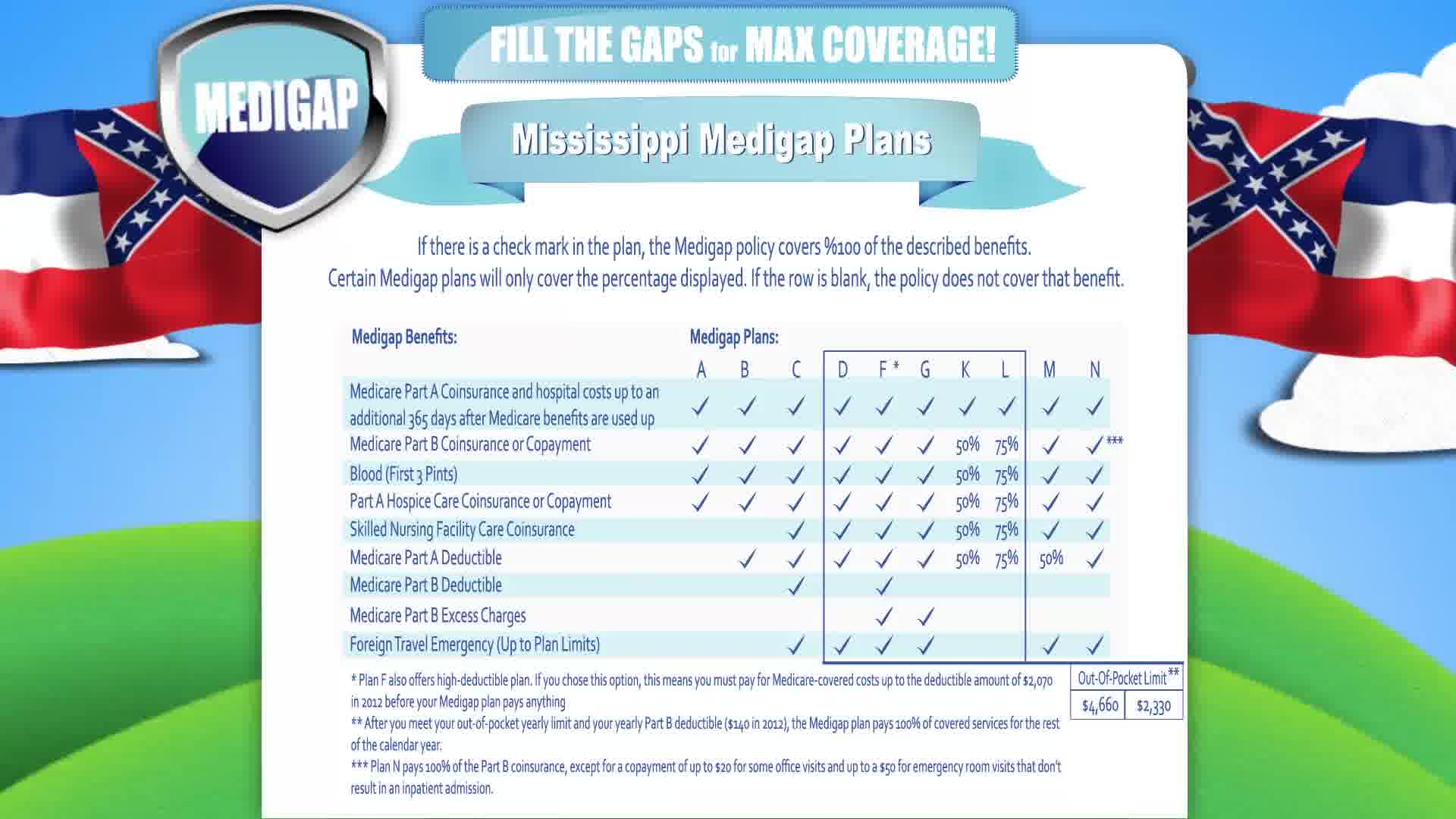 Medicare Supplement Mississippi