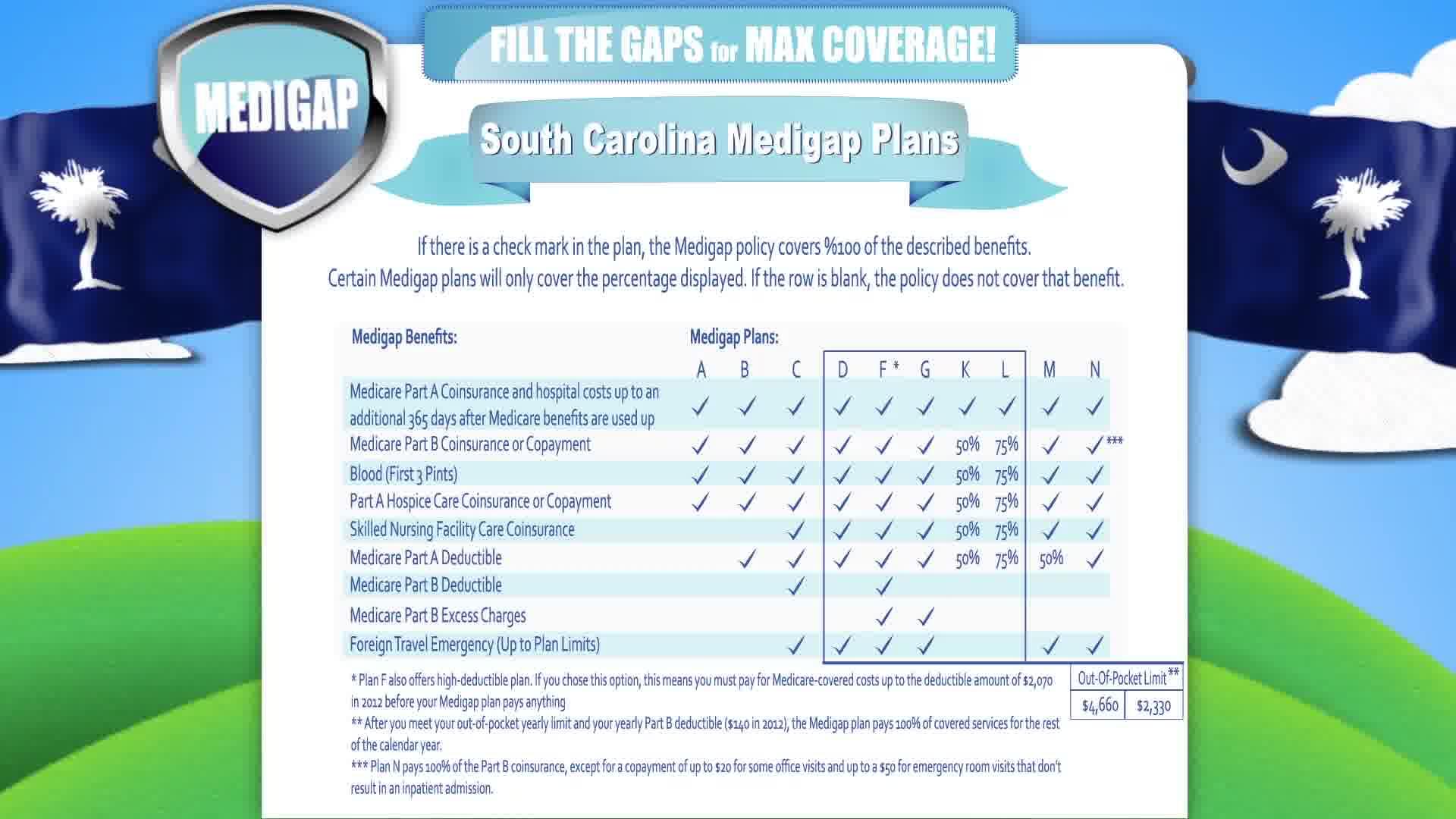 Medicare in South Carolina