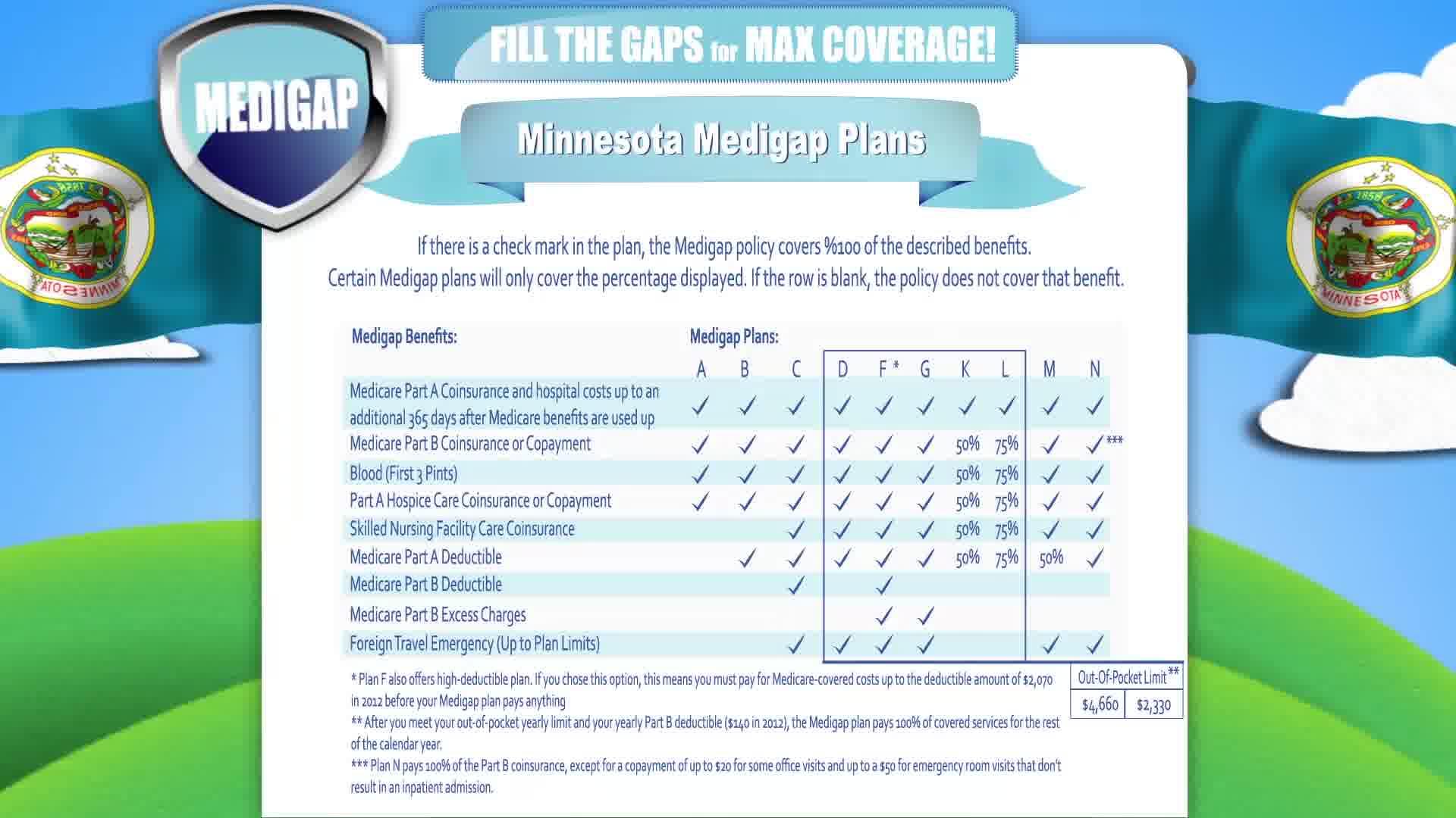 Medicare Supplement Minnesota