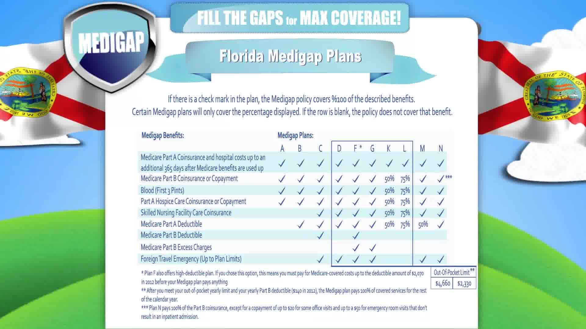 seguro suplementario de mayor en la Florida