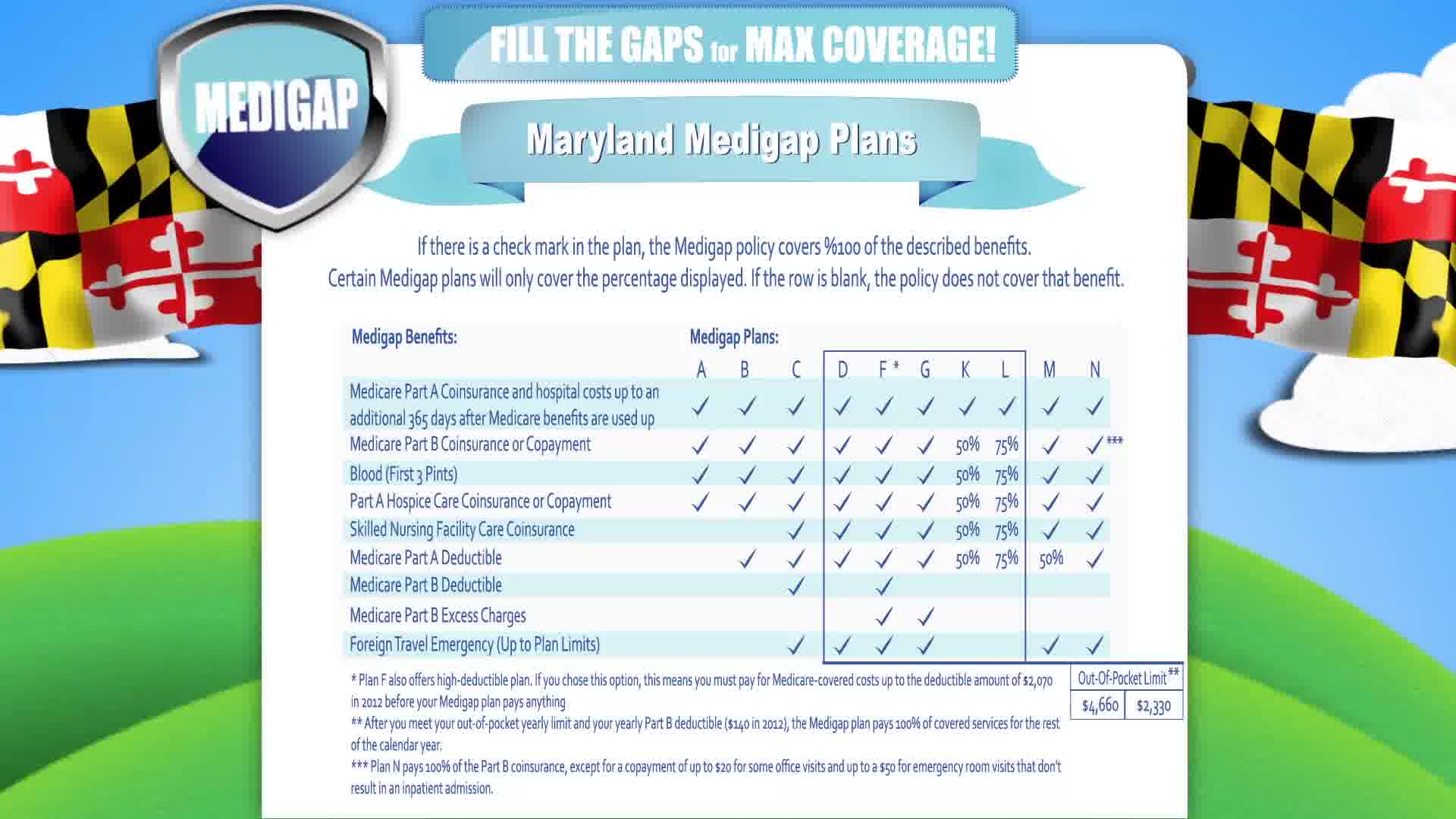 Medicare Supplement Maryland